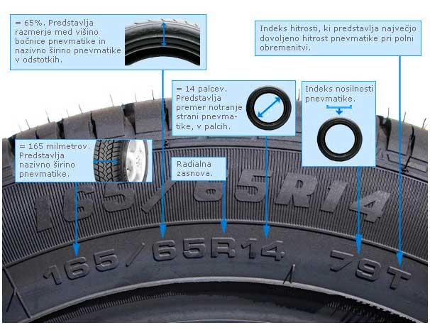 Oznake na pnevmatikah (vir: gumaguma.si)