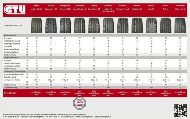 Test letnih pnevmatik