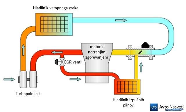 blindiranje, dim, dimljene, dizel, dušikovi oksidi, EGR ventil, emisije, ERG, napaka, nasveti, NOX, odpoved, okvare, problem, sajavost, saje, zapacan, zapacanost