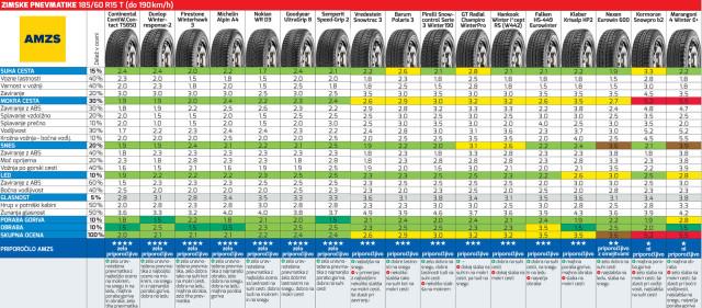 test zimskih pnevmatik