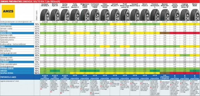 Test zimskih pnevmatik. Kliknite na fotografijo za ogled rezultatov. Vir. Motorevija